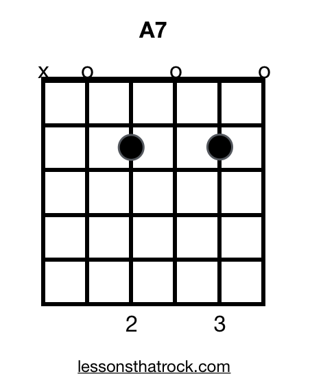 A7 Guitar Chord Lessonsthatrock