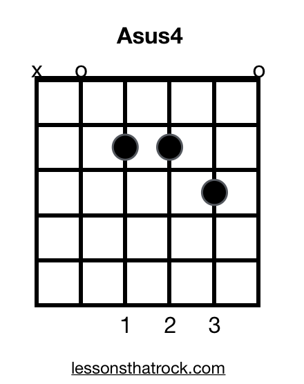 Asus4 Guitar Chord How To Play Asus4 Lessonsthatrock