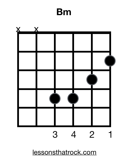 Bm Guitar Chord How To Play B Minor Lessonsthatrock