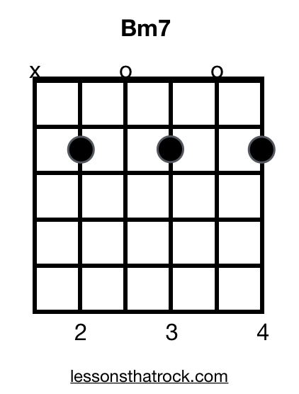 Bm7 Guitar Chord How To Play Bm7 On Guitar Lessonsthatrock