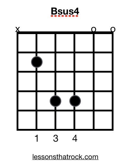 Bsus4 Guitar Chord - How To Play Bsus4 on Guitar - LessonsThatRock.com