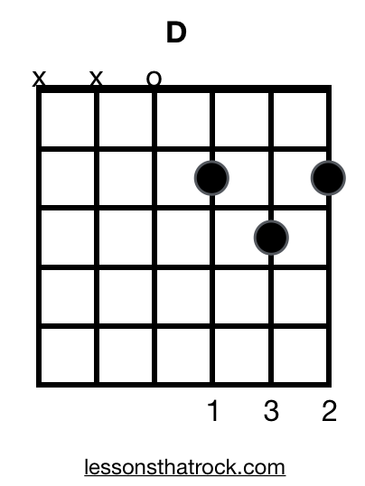 D Major Guitar Chord - How To Play D Major - LessonsThatRock.com