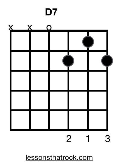 D7 Guitar Chord - How To Play D7 on Guitar - LessonsThatRock.com