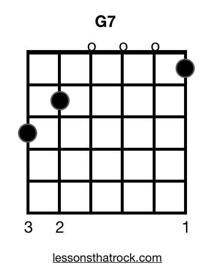 G7 Guitar Chord - How To Play G7 on Guitar - LessonsThatRock.com
