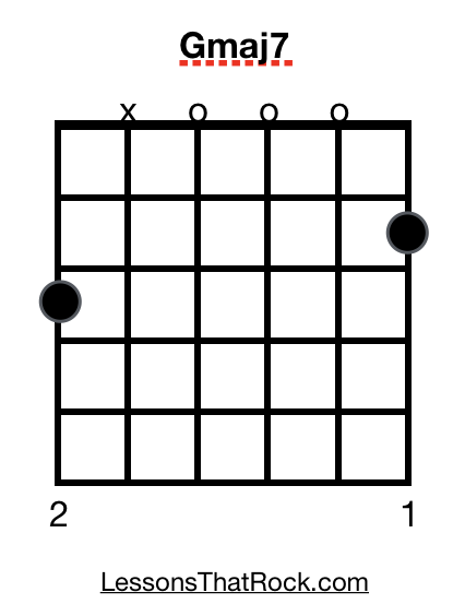 Gmaj7 Guitar Chord Photo - How To Play Gmaj7- LessonsThatRock.com